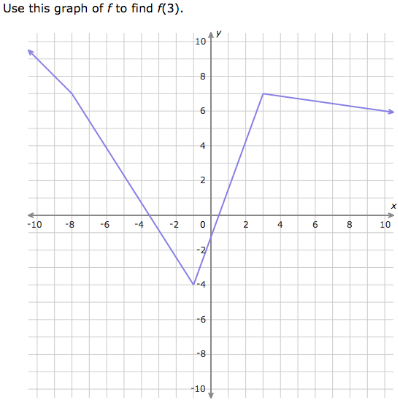 ixl find values using function graphs grade 9 maths
